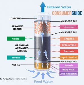 Drinking Water Filter, Alkaline, Clear Water